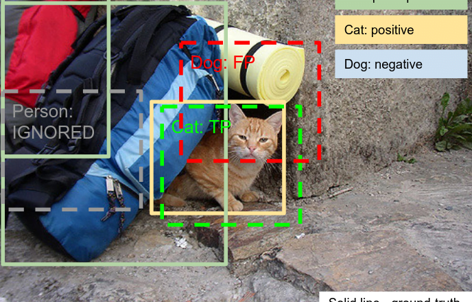 Open Images 2019 - Object Detection challenge