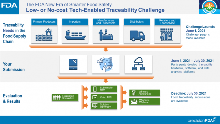 FDA Low Cost Tech-Enabled Traceability Challenge